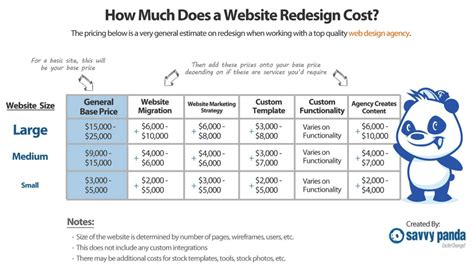4 Important Factors That Will Affect the Cost of a Website