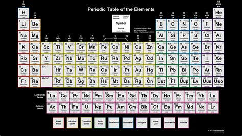 Downloadable Periodic Table - Oxidation States